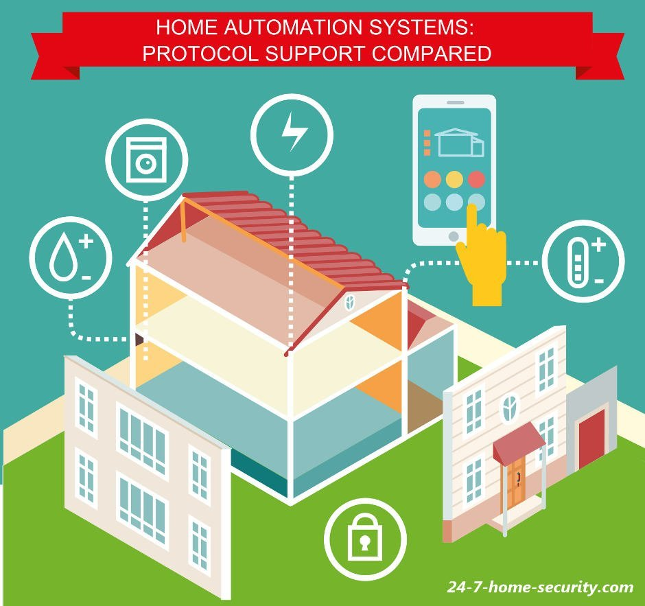 compare security and home automation system features and sensors 24 7 home security. Black Bedroom Furniture Sets. Home Design Ideas