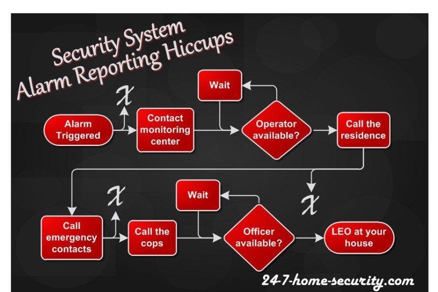 Security System Alarm Reporting Process
