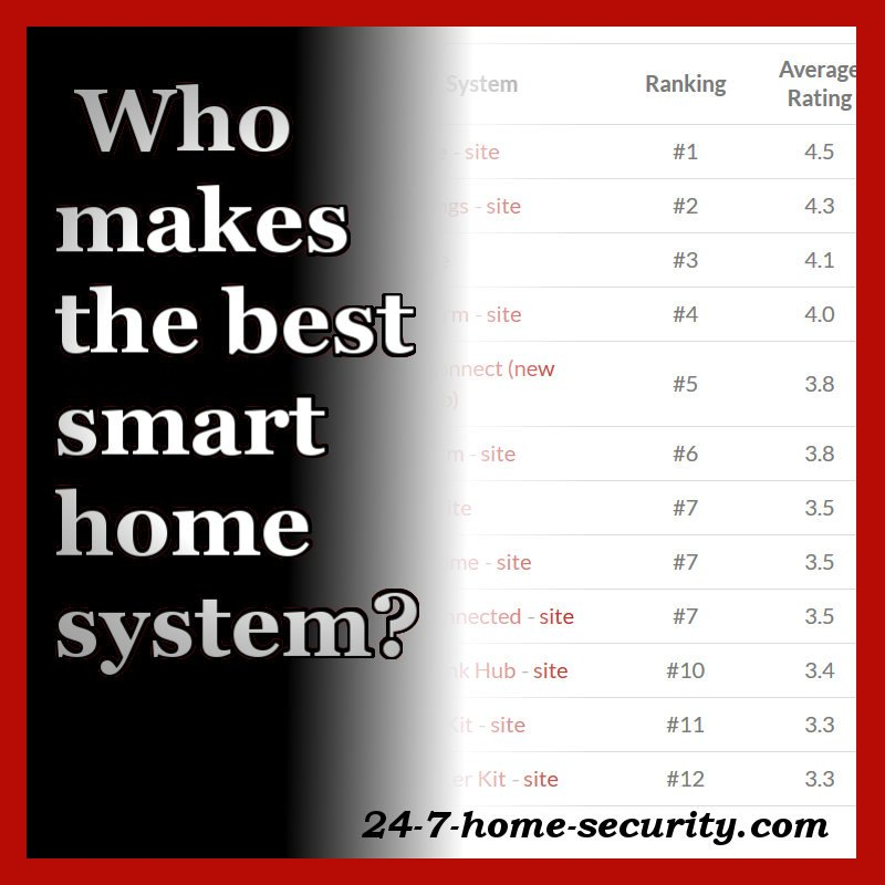 Best Smart Home Systems - Average Ratings